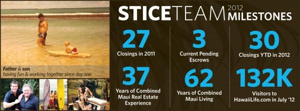 Stice Milestones