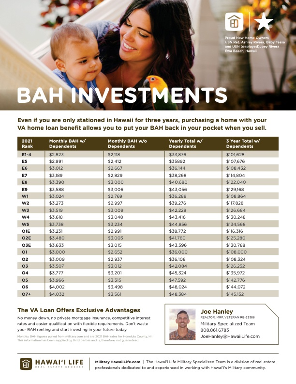A list of BAH Rates for those stationed in Hawaii