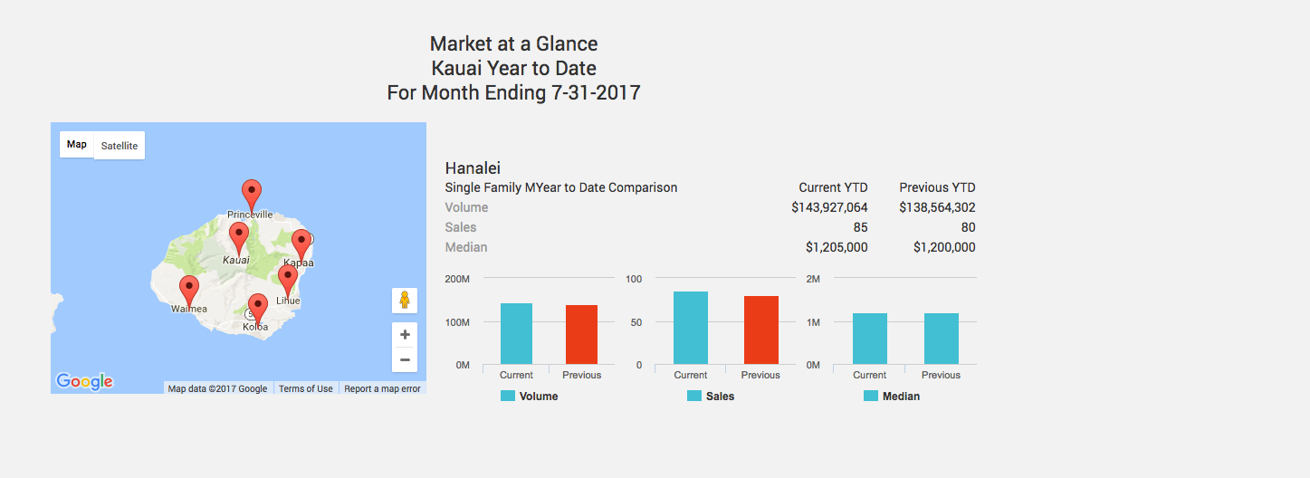 Kauai Real Estate Market 2017 - Year to Date Comparison