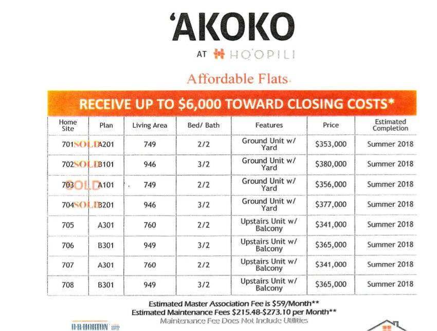 Akoko At Ho Opili Selling Now Hawaii Real Estate Market Trends Hawaii Life