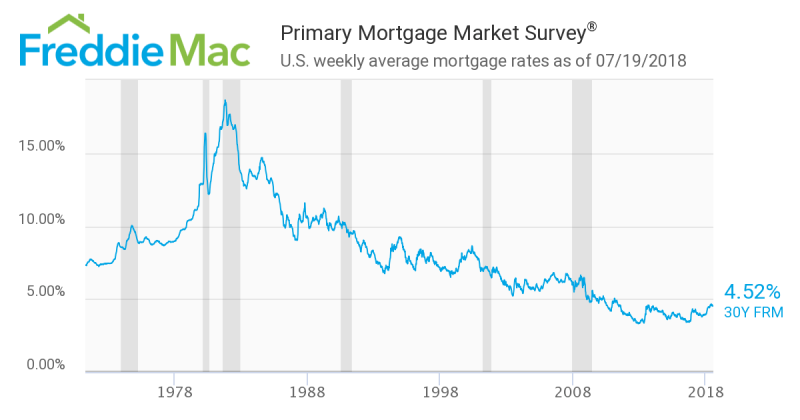 The 30 Year Mortgage Rate And Buyers Hawaii Market Trends