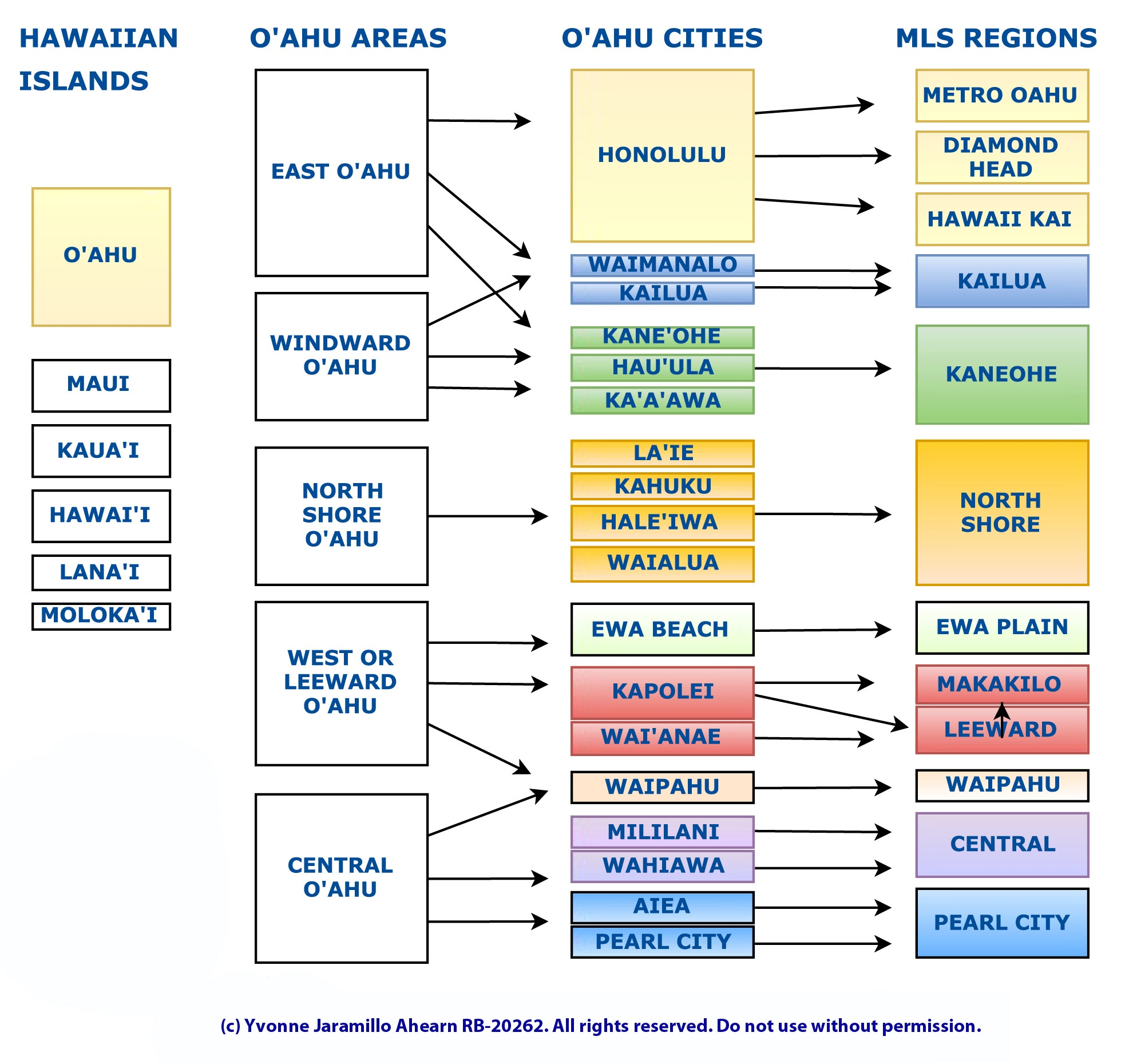 Neighborhoods on Oahu - Oahu MLS Regions, Oahu Areas, & Oahu Towns