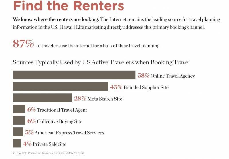 3 Ways to Rent & Optimize Your Hawaii Vacation Rental Property