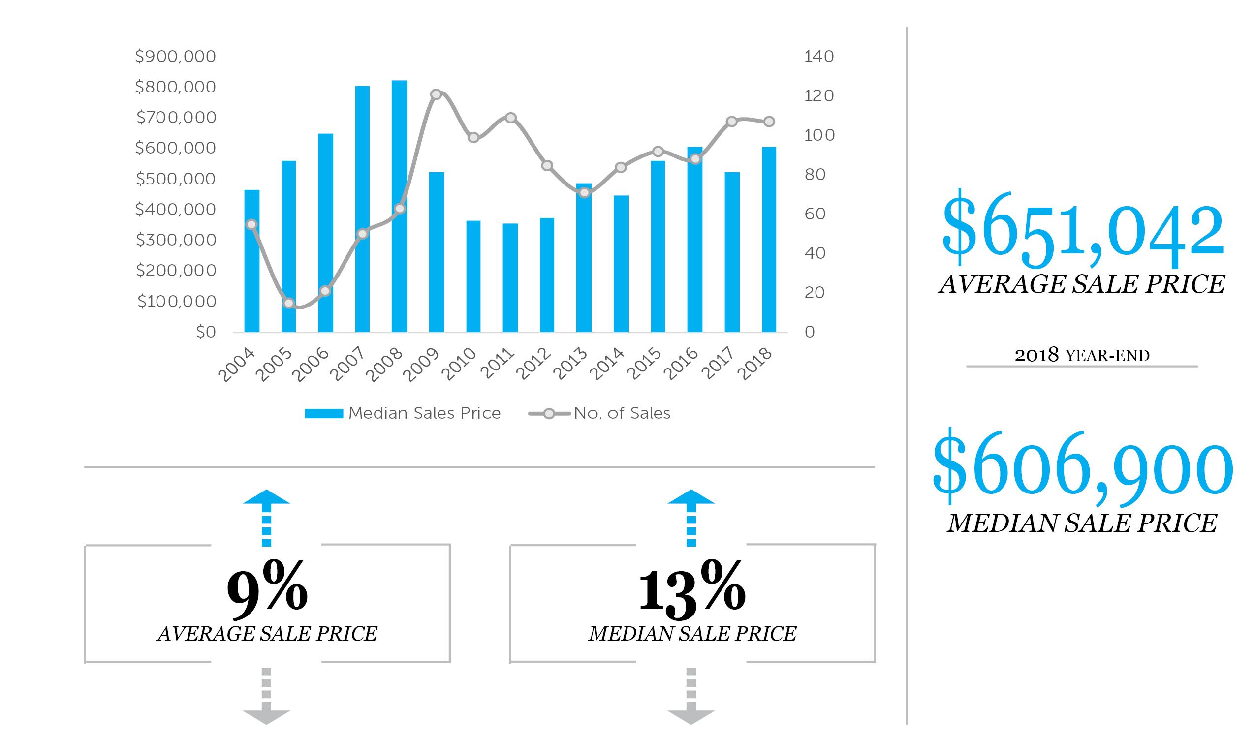 2004 - 2018 Median Condo Sales Price