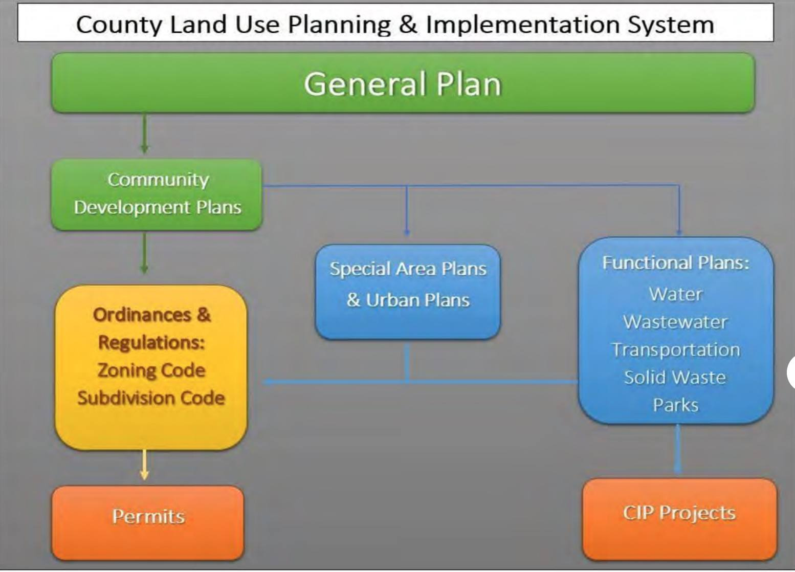 County General Plan and CDP Hierarchy