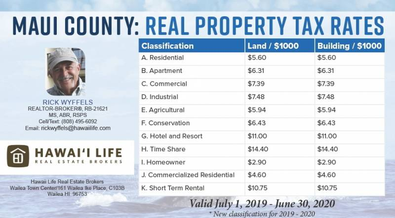 MAUI COUNTY 2019-2020 Real Property Tax Rate Chart