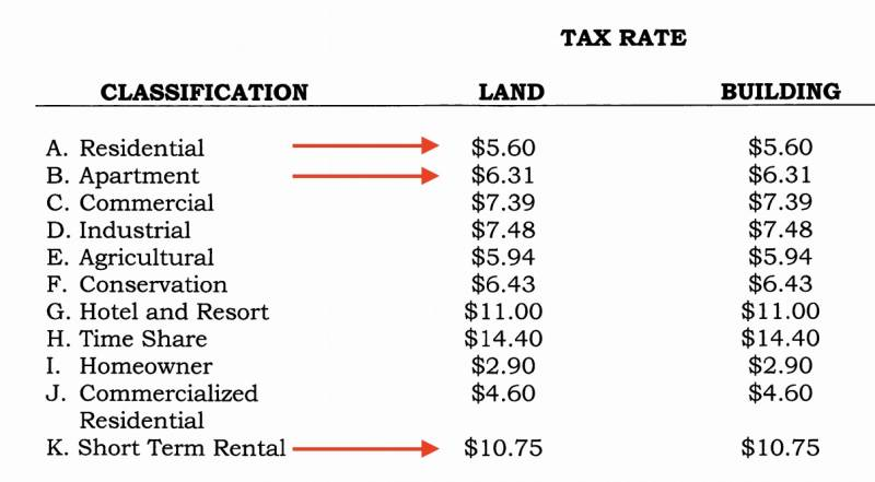 Tax Rates and classifications