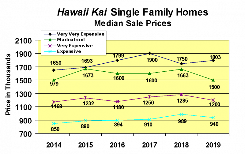 No Shortage Of Maui Lovers Who Have Been Thinking Of Buying But