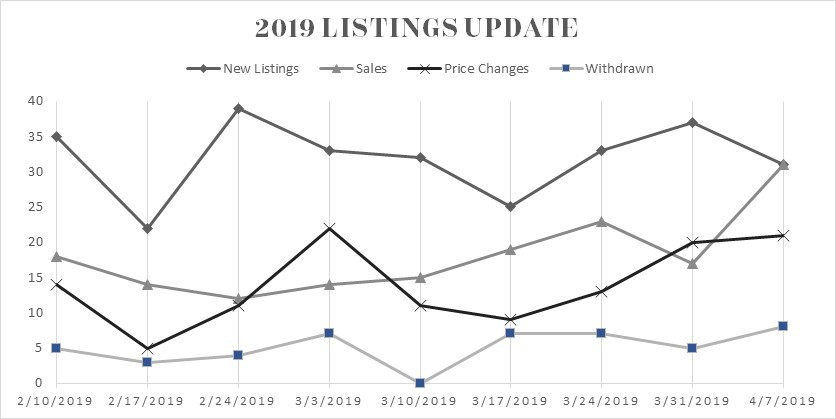 2019 Listing Update