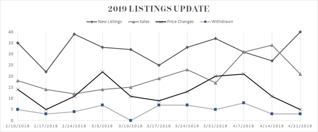 2019 Listing Update