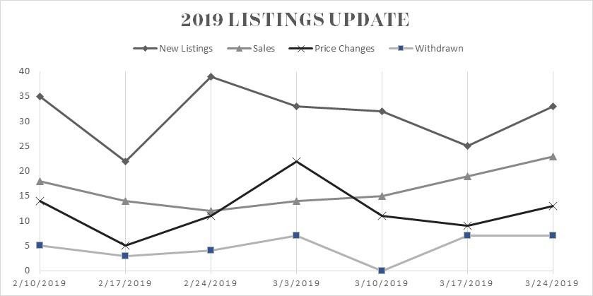 2019 Kauai Listing Update
