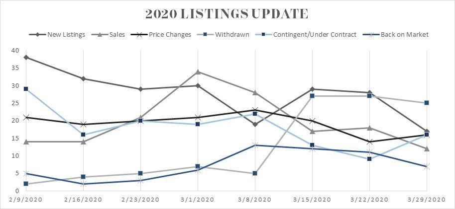 2020 Listing Update
