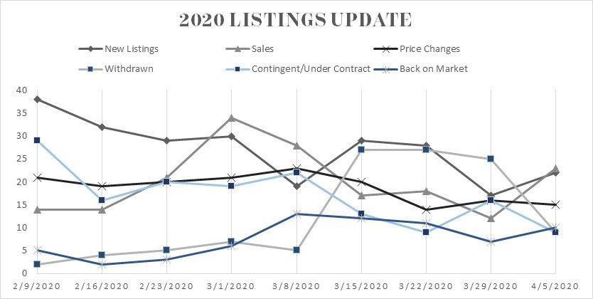 2020 Listing Update