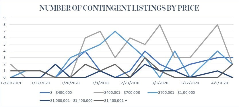 Contingent Listings by Price