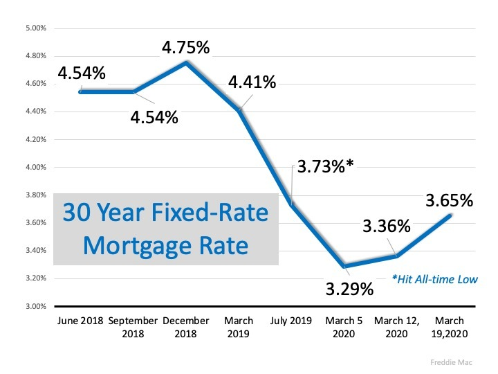 Keeping Current Matters Mortgage Rates