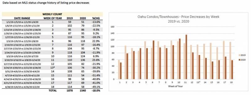 Price decreases Oahu condos