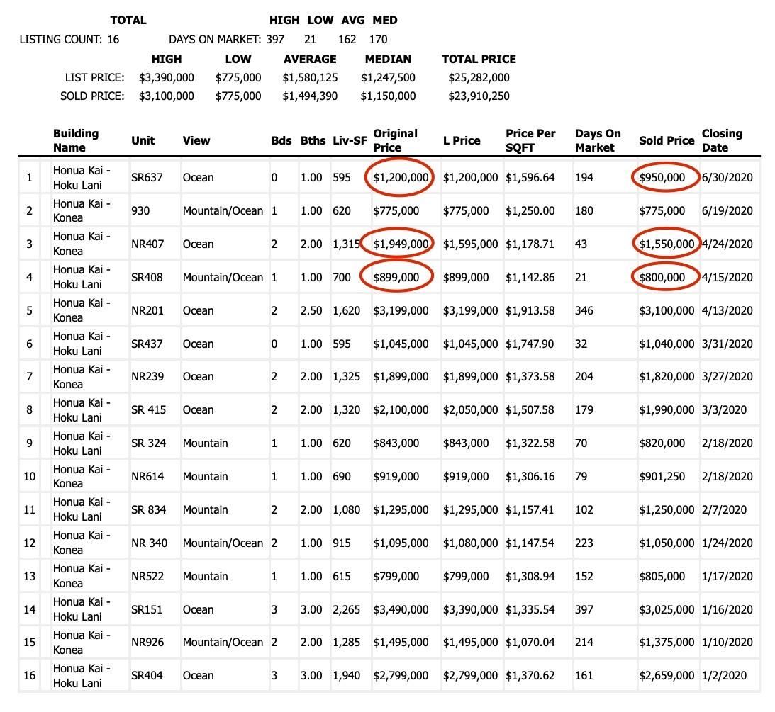 Honua Kai 2020 Sales Revised