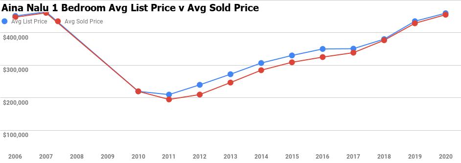 aina nalu 1 bedroom average sale price graph