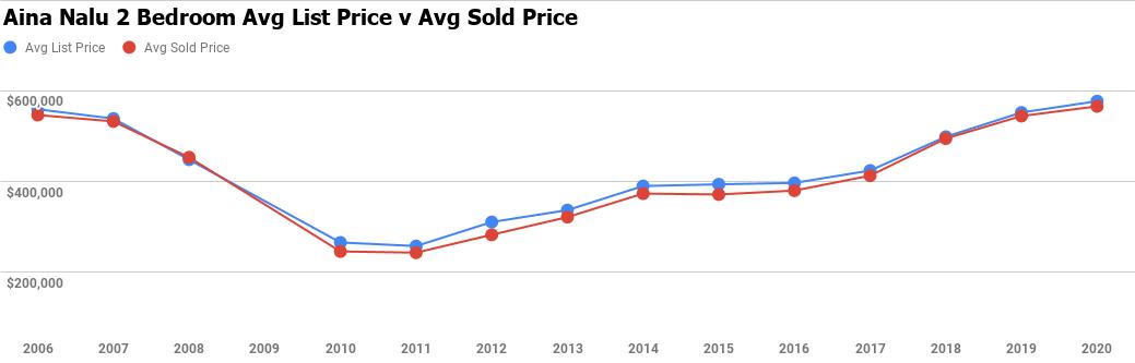 aina nalu 2 bedroom average sale price chart