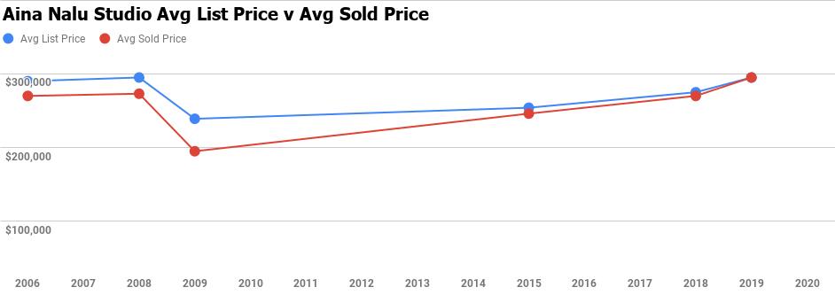 aina nalu studio average price sold chart