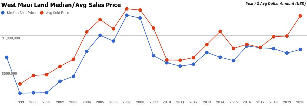 west maui land sales price graph