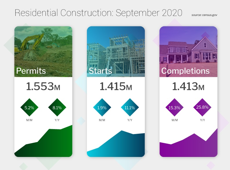 chart of residential construction in hawaii