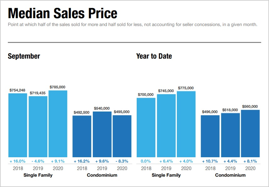 real estate median sales price maui