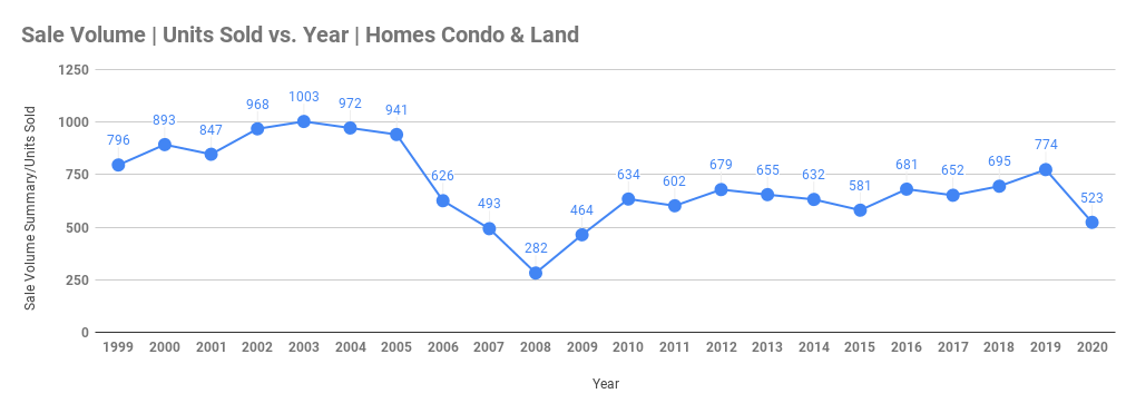 graph of homes and condos sold on west maui