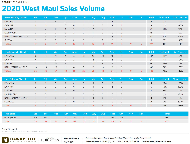 2020 west maui sales volume chart
