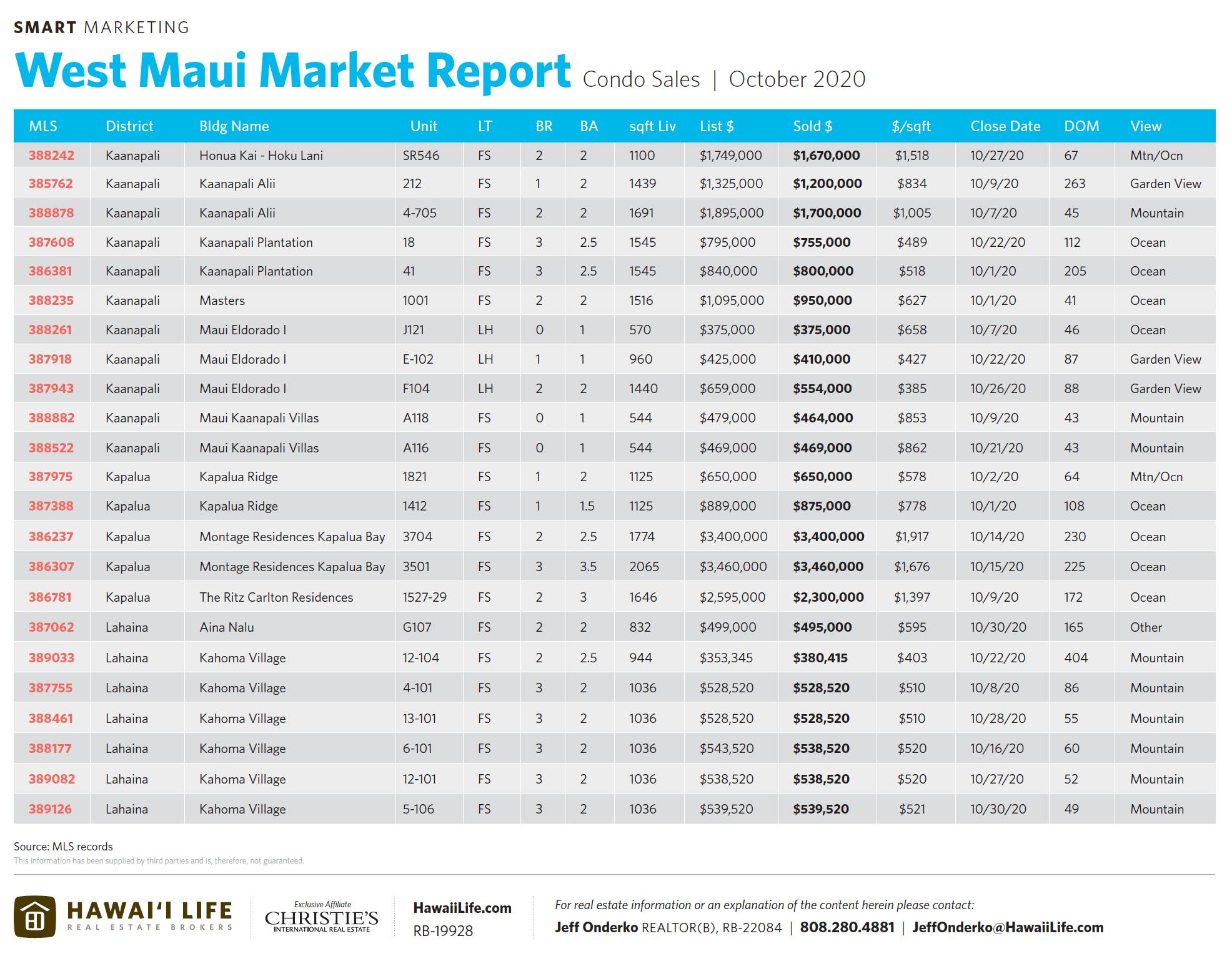 october 2020 west maui condo sales chart