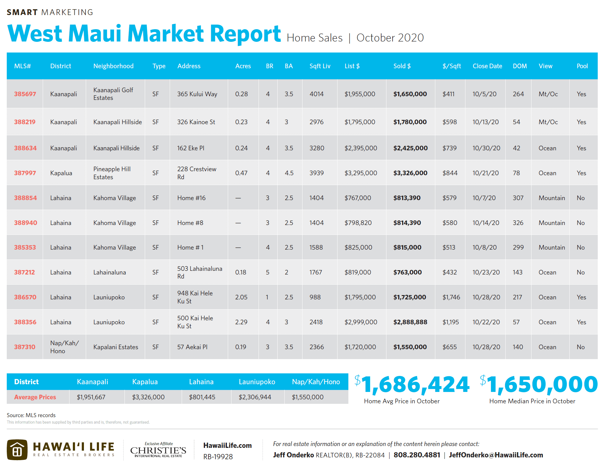 october 2020 west maui home sales chart