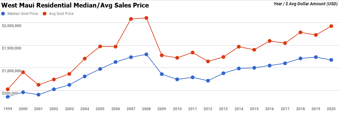 west maui average residential sales price graph