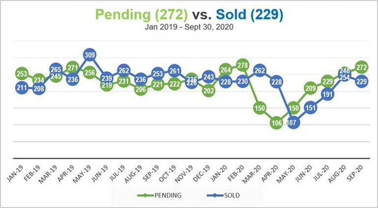 pending and sold homes on maui
