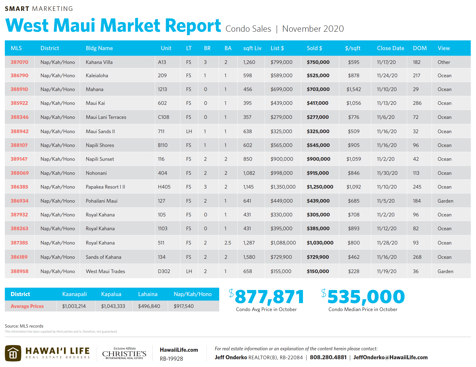 west maui condo sales nevember 2020