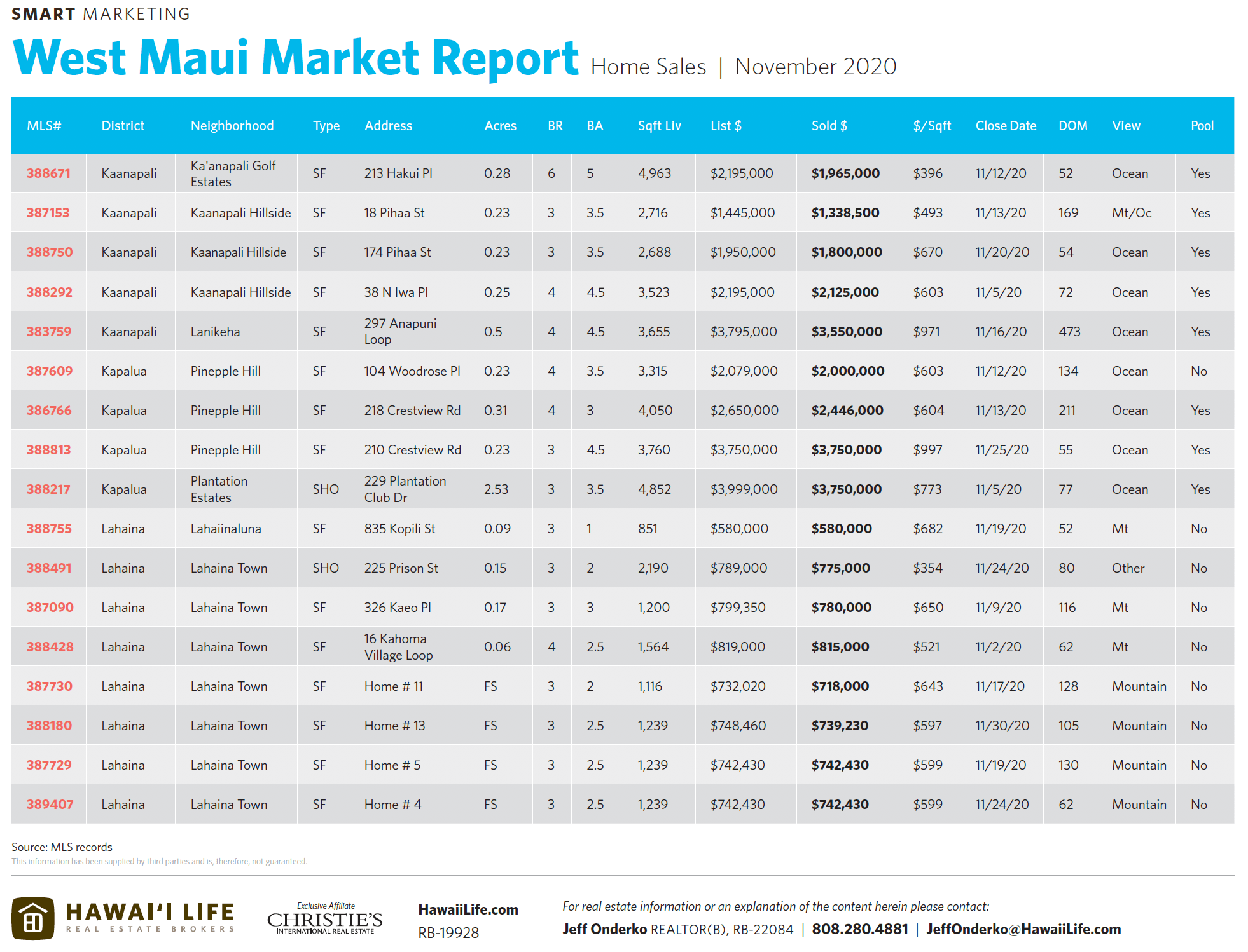 west maui home sales november 2020