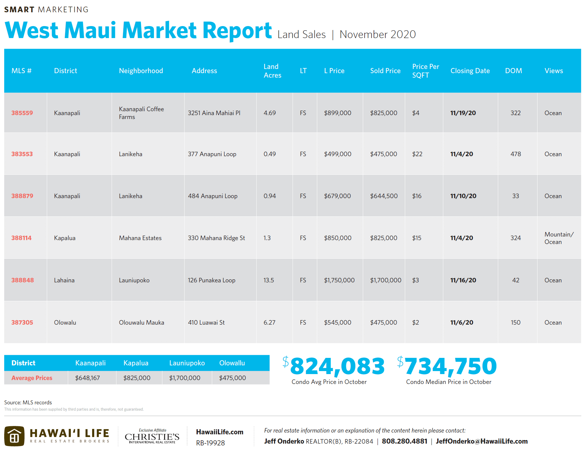 west maui land sales november 2020