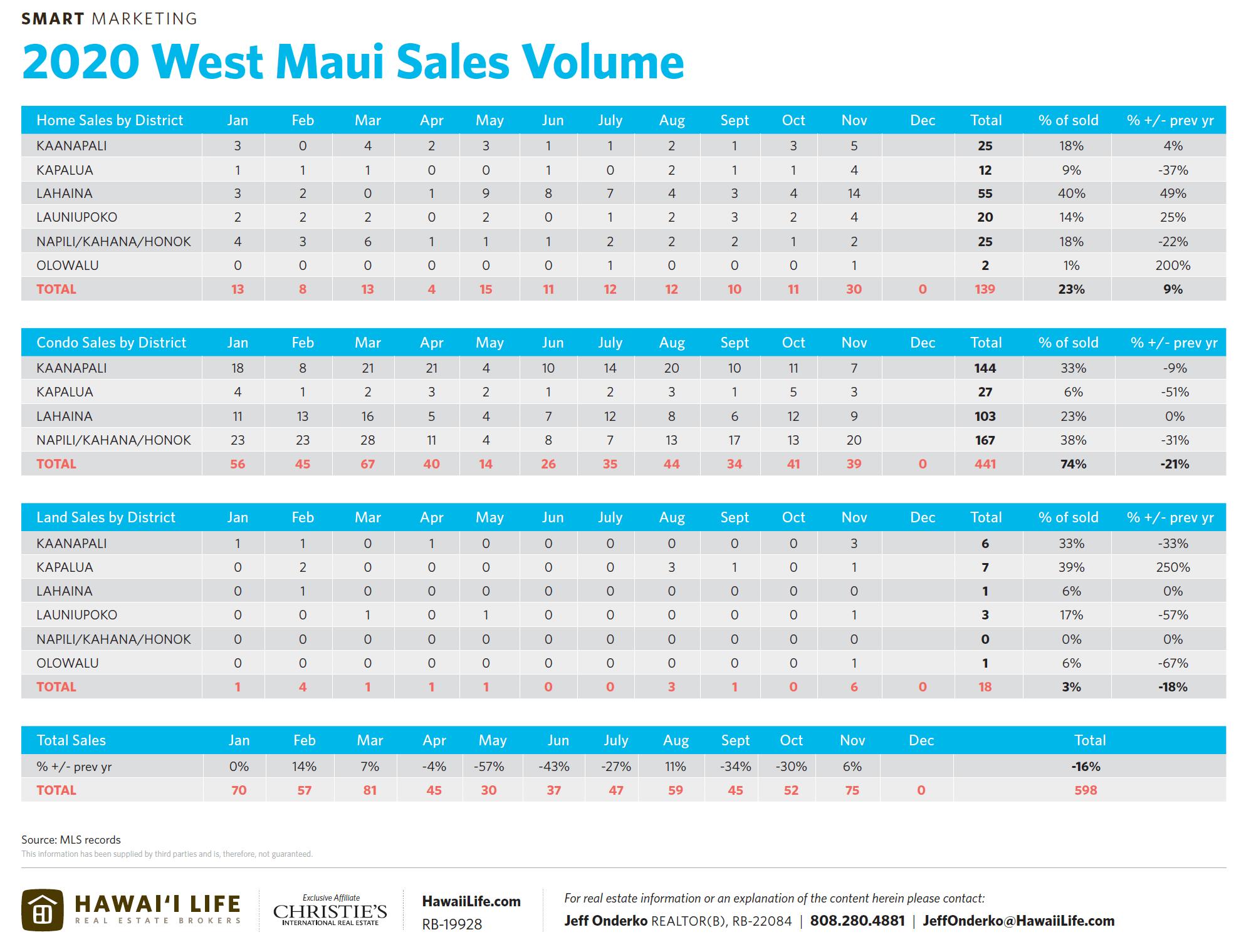 2020 west maui sales volume