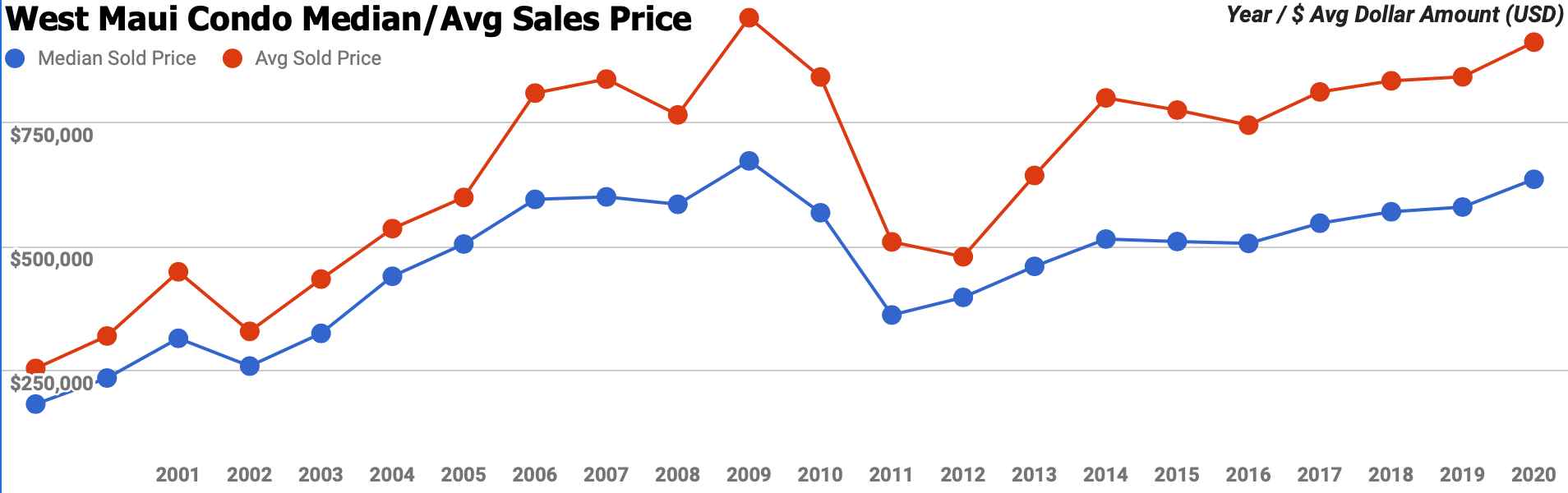 west maui condo average and median sales price