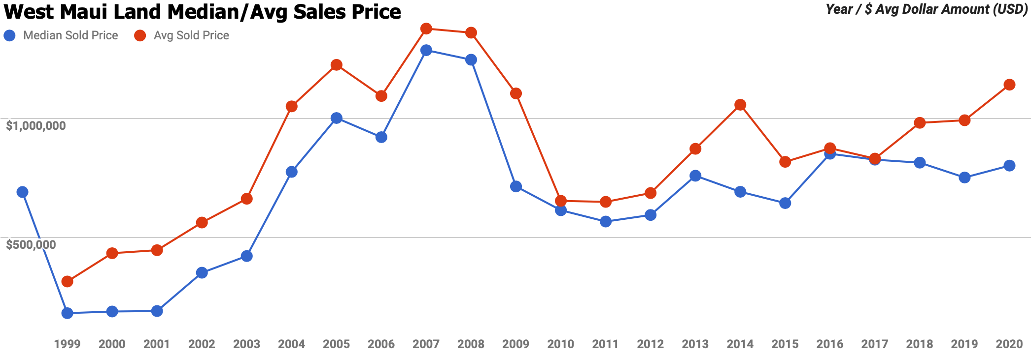 west maui land median and average sales price