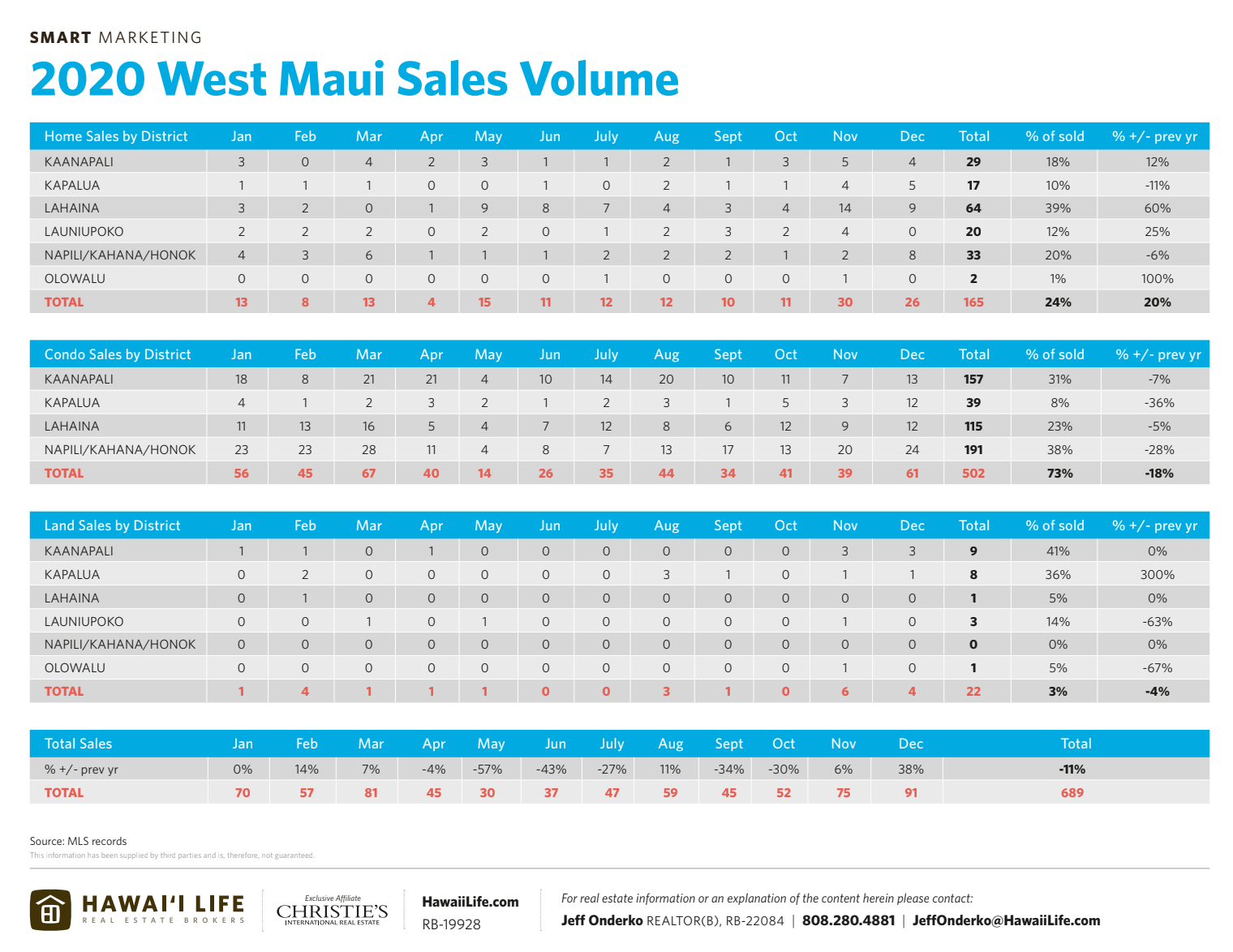 2020 west maui sales volume
