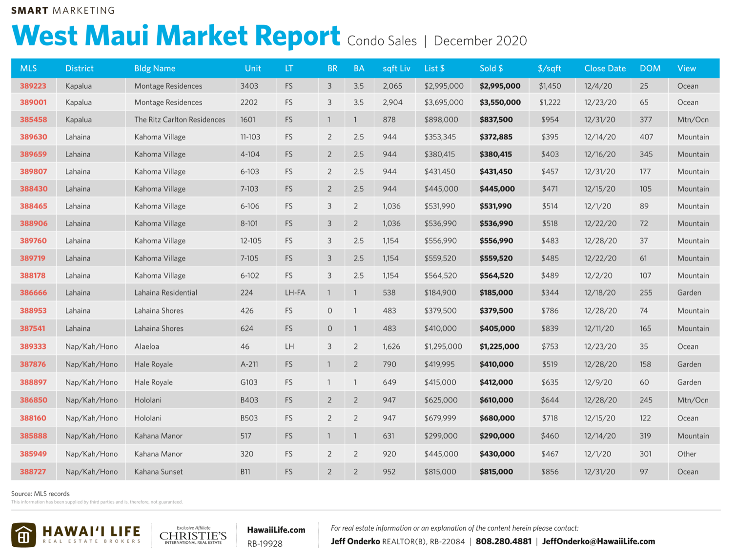 market report for home sales in west maui