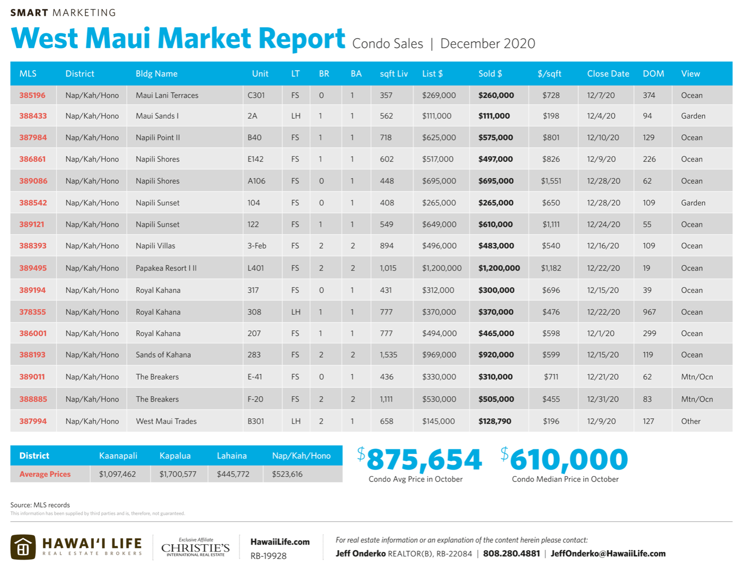 condo sales in west maui december 2020