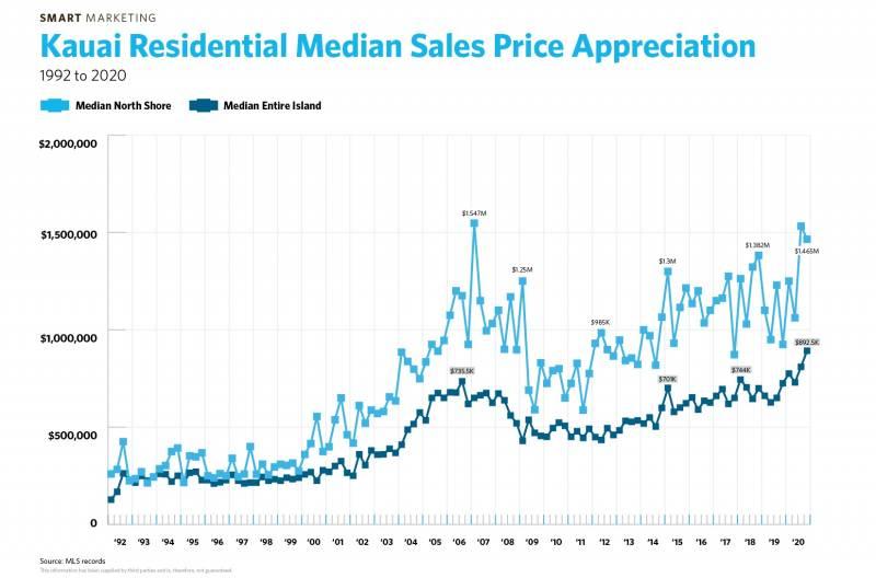 kauai residential median sales price appreciation