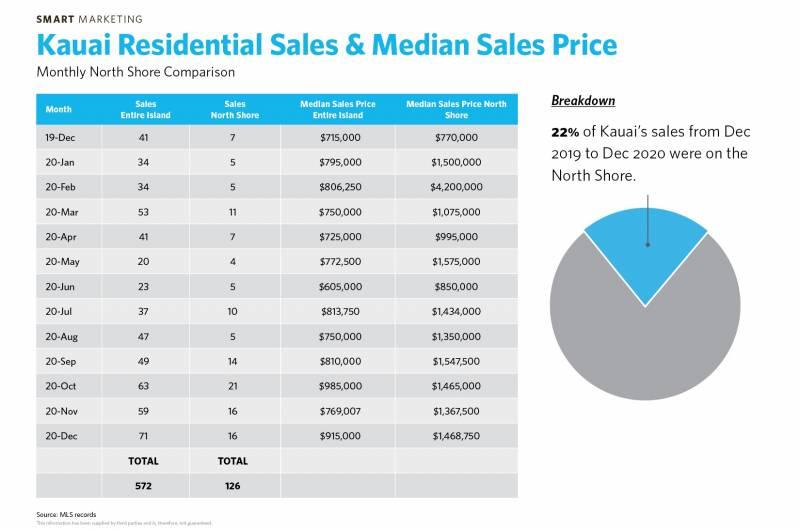 kauai residential sales and median sales price