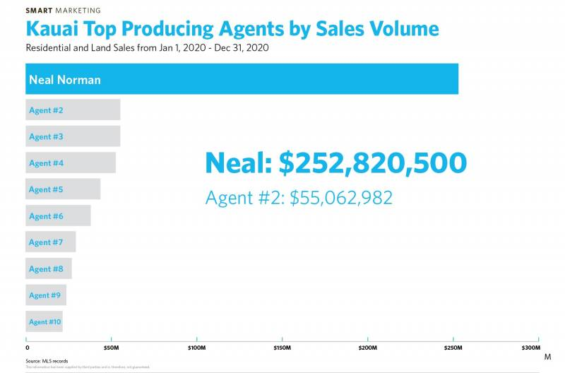 kauai top producing real estate agents by sales volume