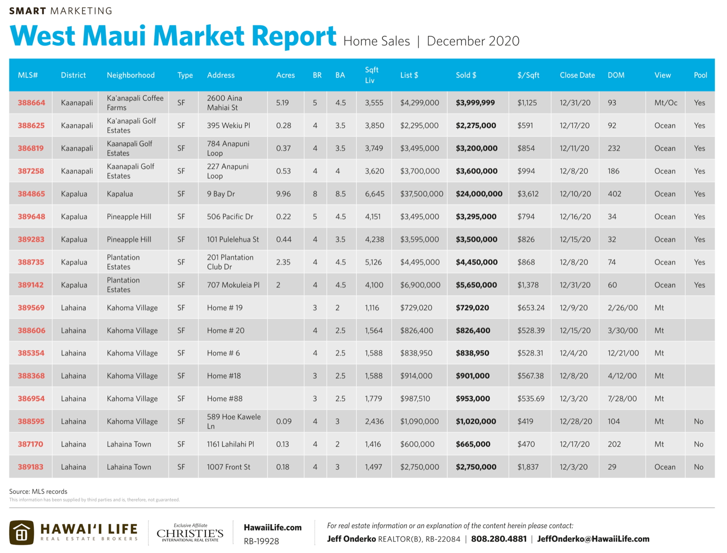west maui home sales december 2020
