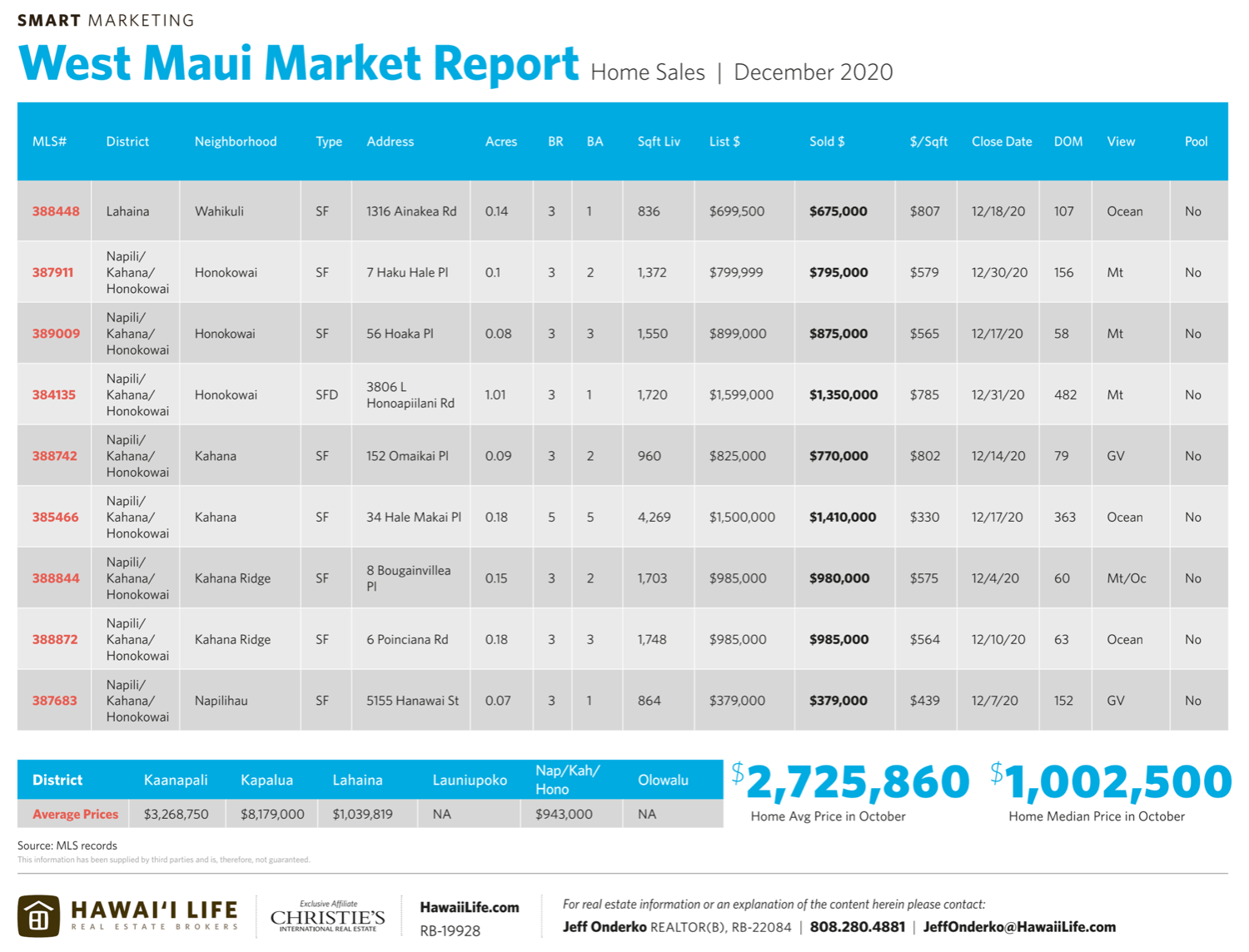 west maui market report home sales