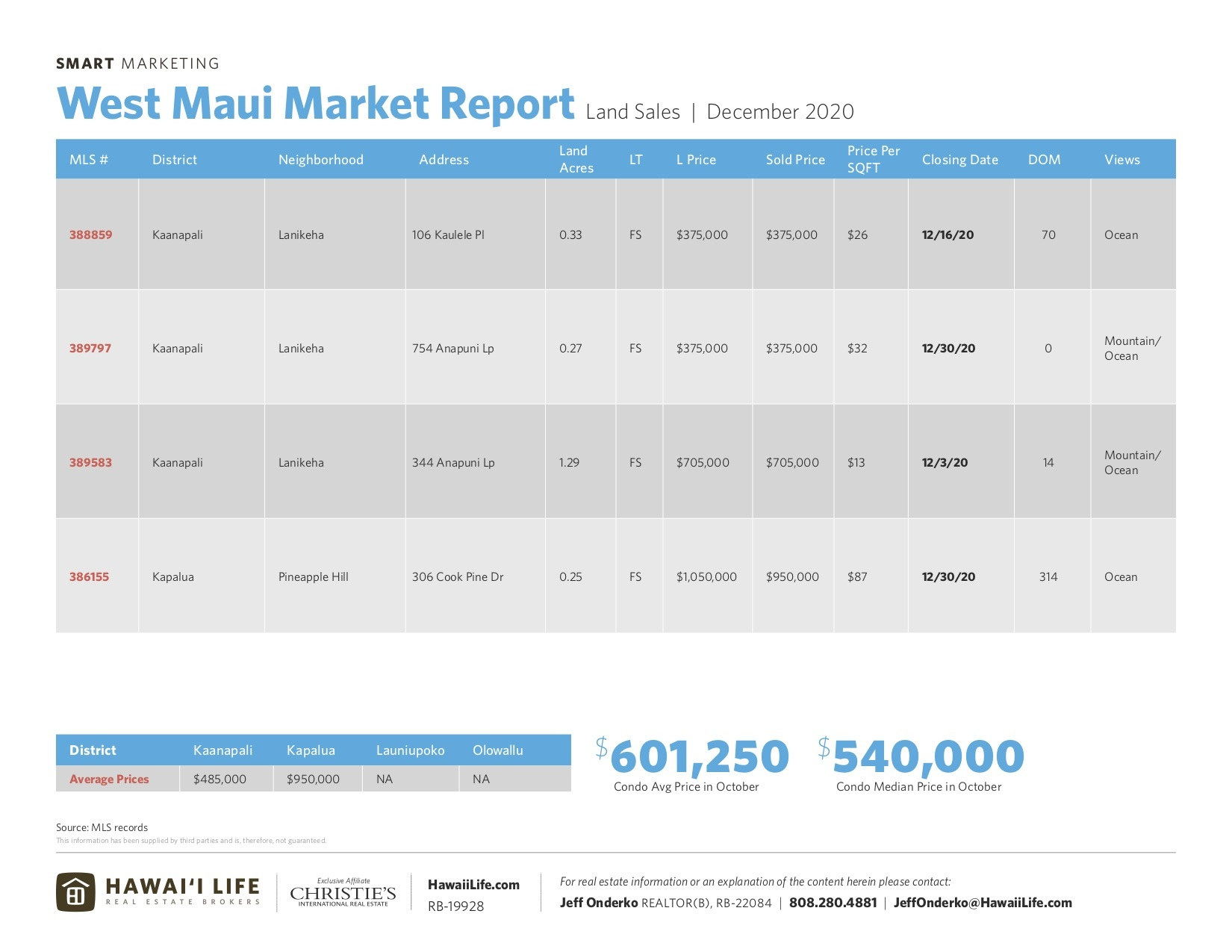 land sales in west maui december 2020