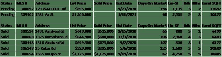 chart of wahikuli homes for sale