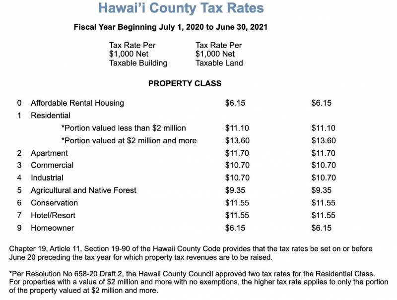 Hawaii County Property Tax Rate Chart